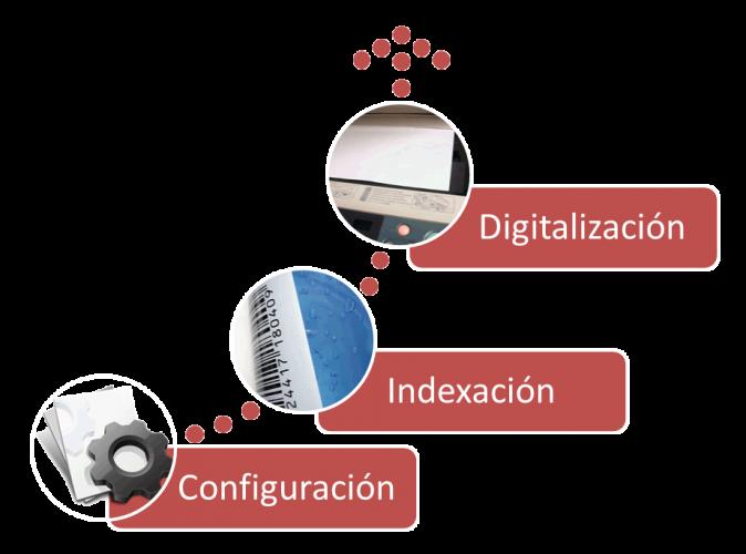 ProcesoDigitalizacion-01